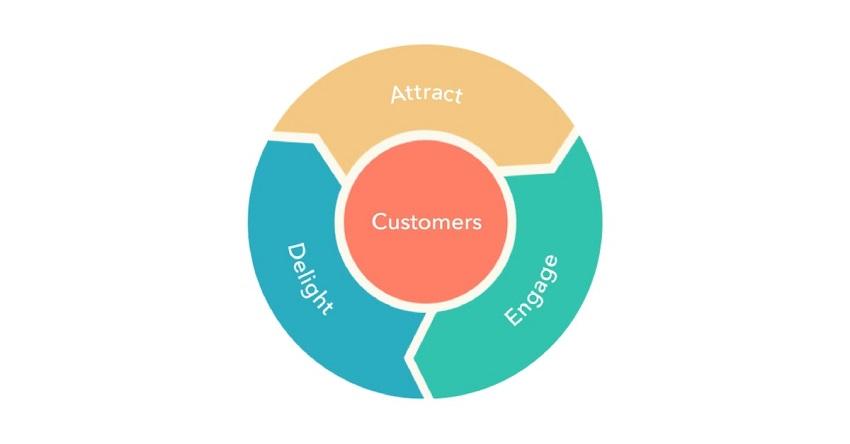3 giai đoạn của Inbound Marketing